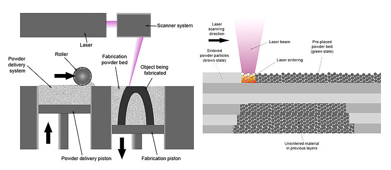 780px-Selective_laser_melting_system_schematic.jpg