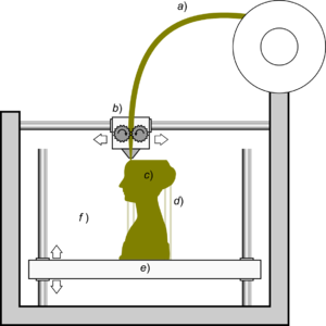 Schematic_representation_of_Fused_Filament_Fabrication_01.png